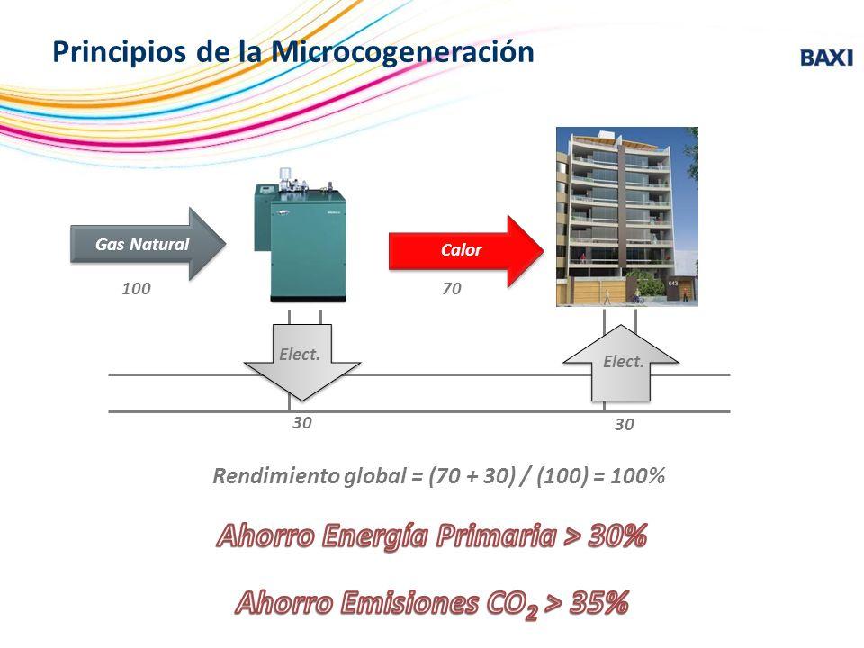 Ahorro Energía Primaria > 30% Ahorro Emisiones CO2 > 35%