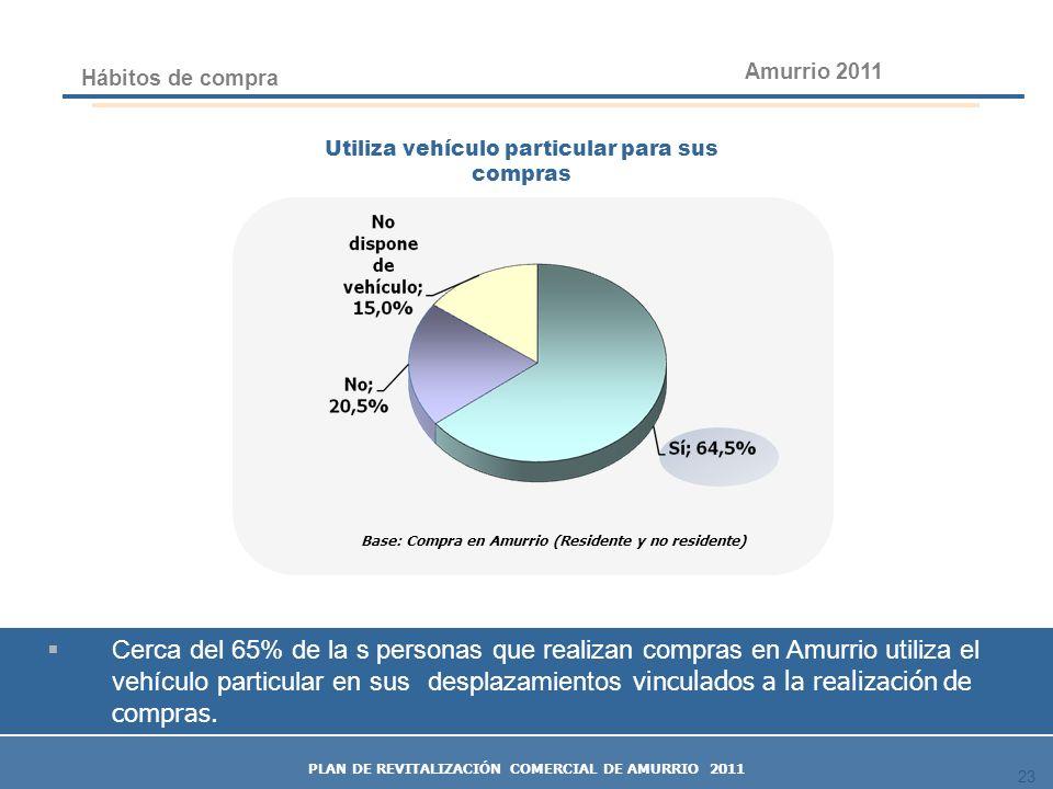 Amurrio 2011 Hábitos de compra. Utiliza vehículo particular para sus compras. Base: Compra en Amurrio (Residente y no residente)