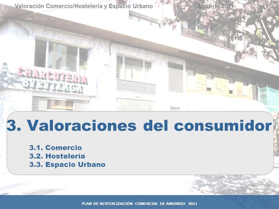 3. Valoraciones del consumidor