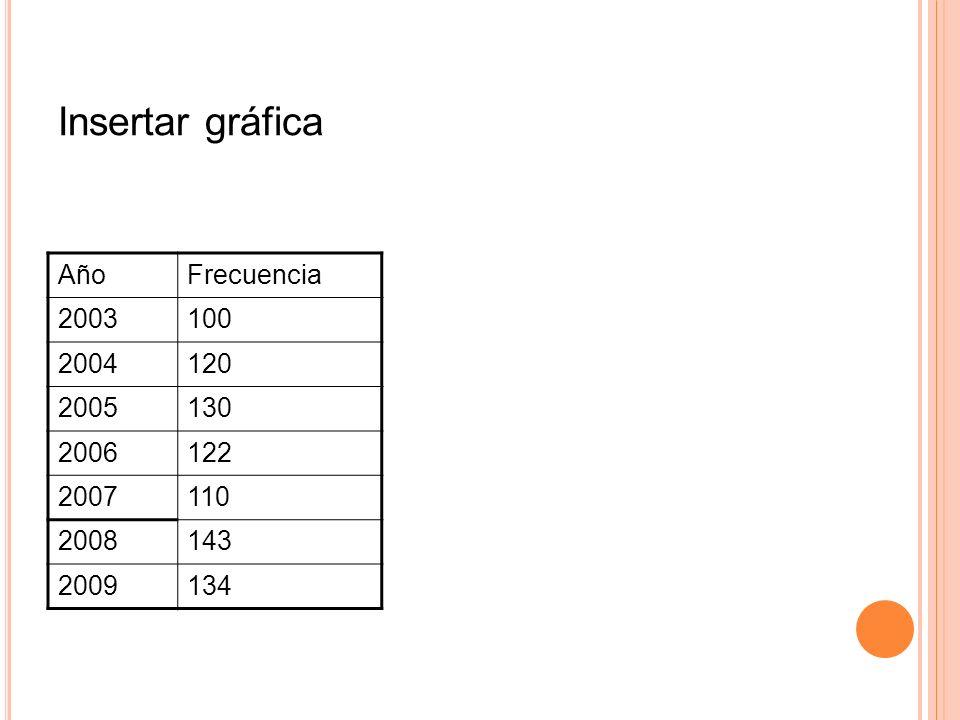 Insertar gráfica Año Frecuencia 2003 100 2004 120 2005 130 2006 122