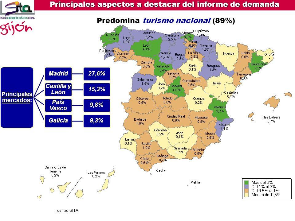 Principales mercados: