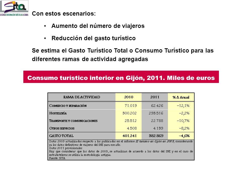 Consumo turístico interior en Gijón, 2011. Miles de euros