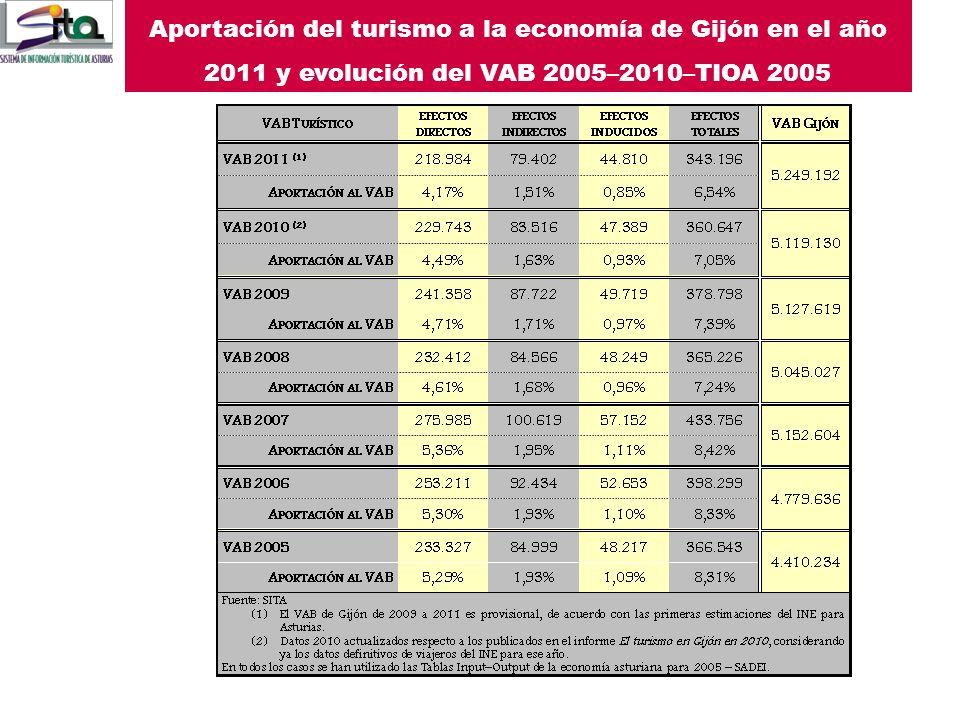 Aportación del turismo a la economía de Gijón en el año 2011 y evolución del VAB 2005–2010–TIOA 2005