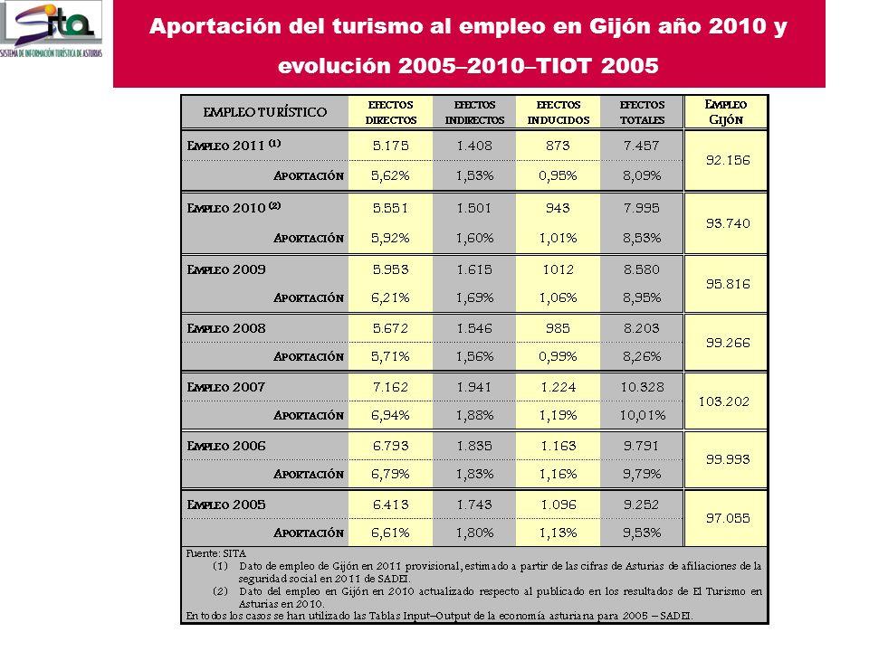 El Turismo en Gijón en 2011 Aportación del turismo al empleo en Gijón año 2010 y evolución 2005–2010–TIOT 2005.