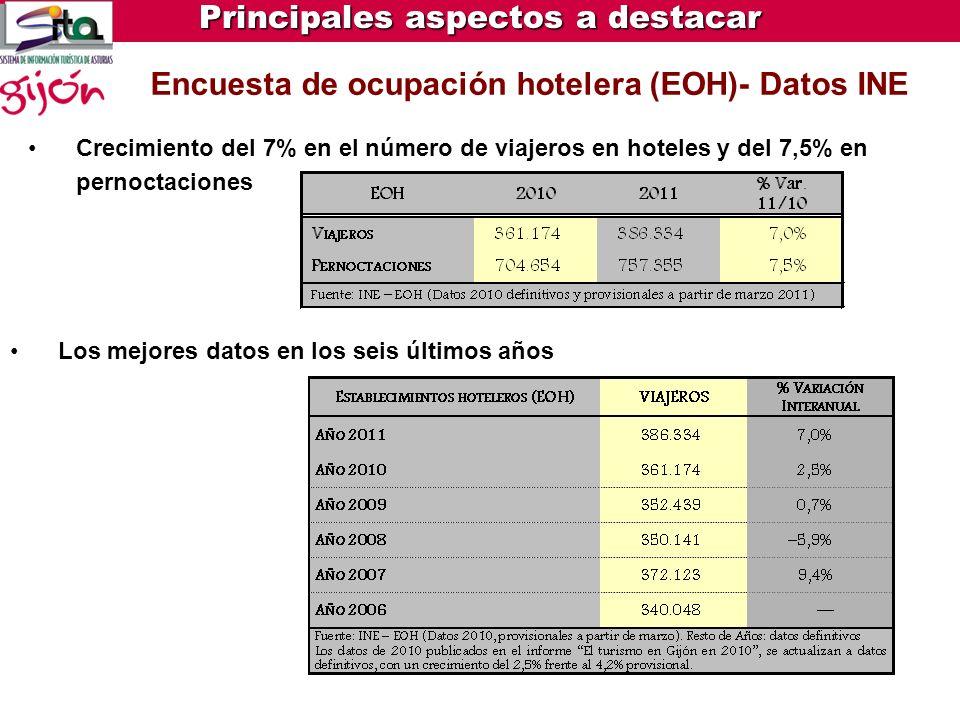 Encuesta de ocupación hotelera (EOH)- Datos INE