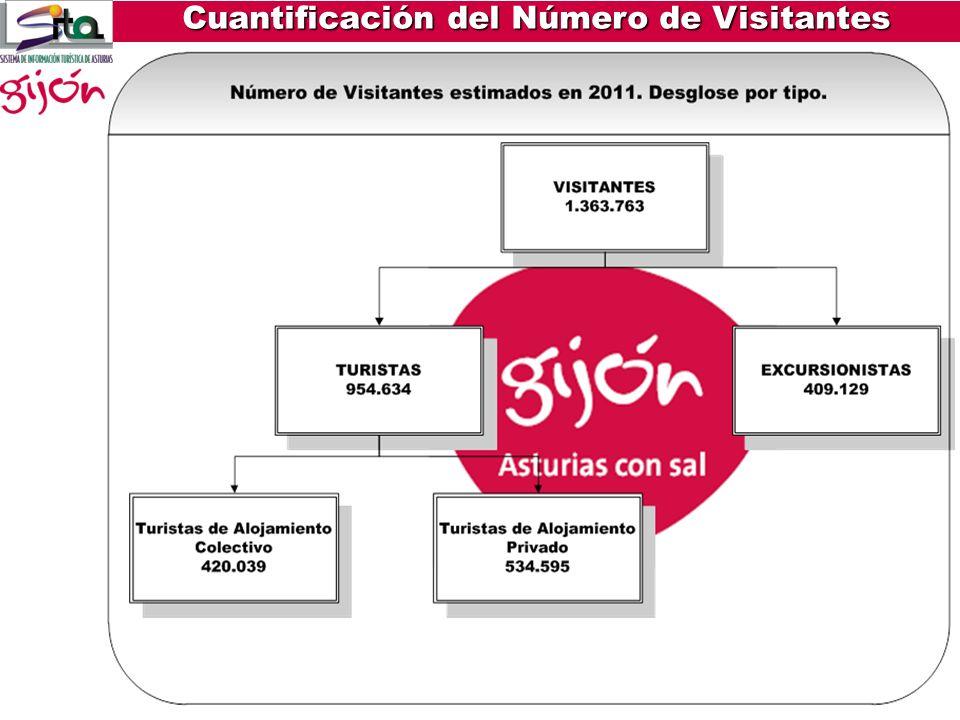 Cuantificación del Número de Visitantes