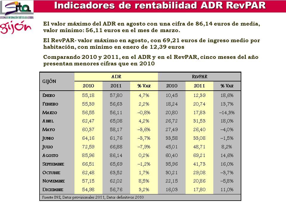 Indicadores de rentabilidad ADR RevPAR