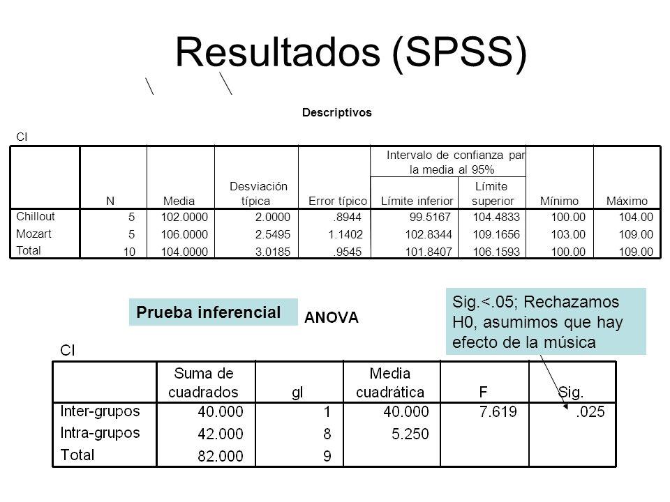 Resultados (SPSS)Descriptivos. CI. 5. 102.0000. 2.0000. .8944. 99.5167. 104.4833. 100.00. 104.00. 106.0000.