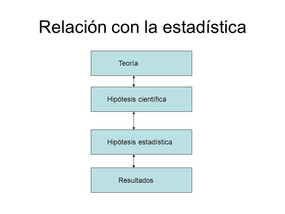 Relación con la estadística