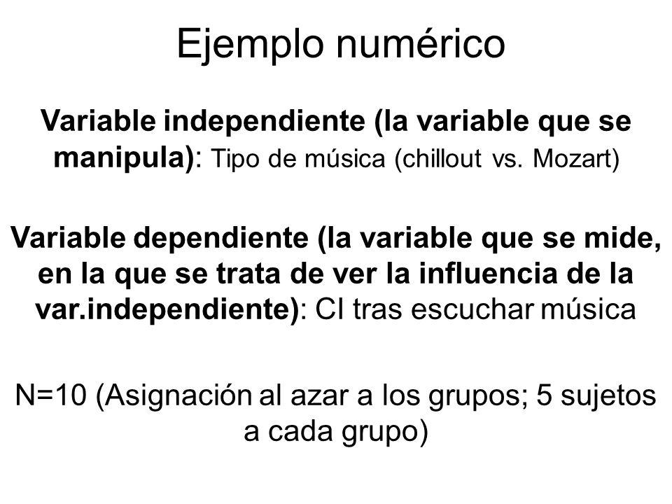 N=10 (Asignación al azar a los grupos; 5 sujetos a cada grupo)