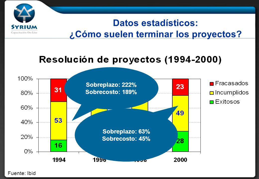 Datos estadísticos: ¿Cómo suelen terminar los proyectos
