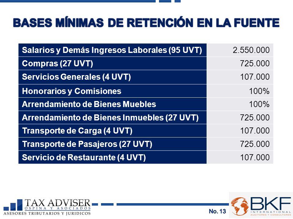 BASES MÍNIMAS DE RETENCIÓN EN LA FUENTE
