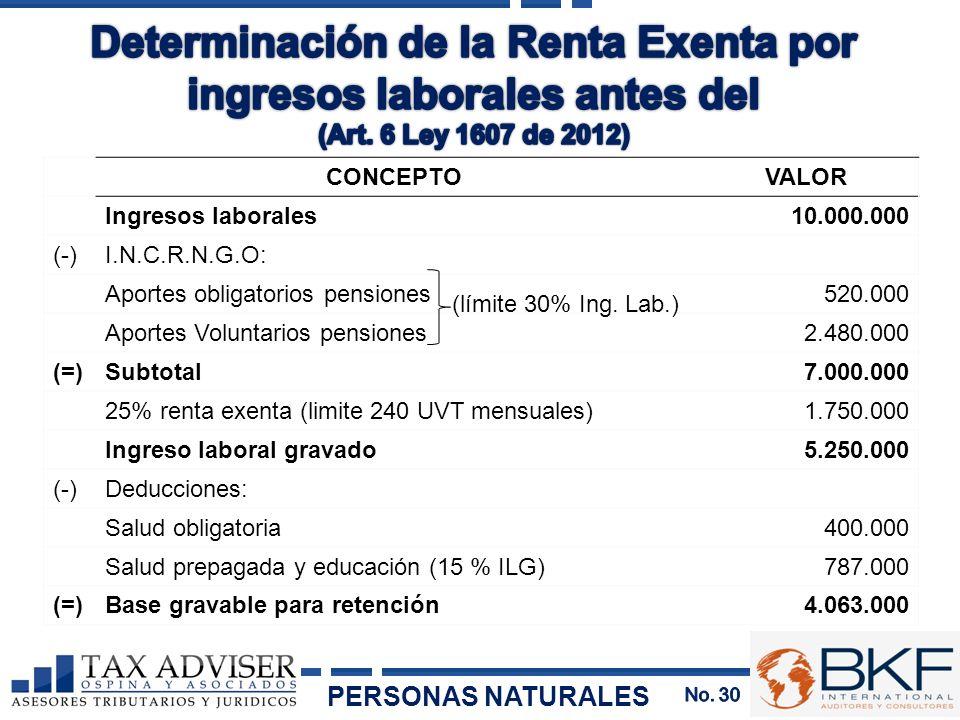 Determinación de la Renta Exenta por ingresos laborales antes del