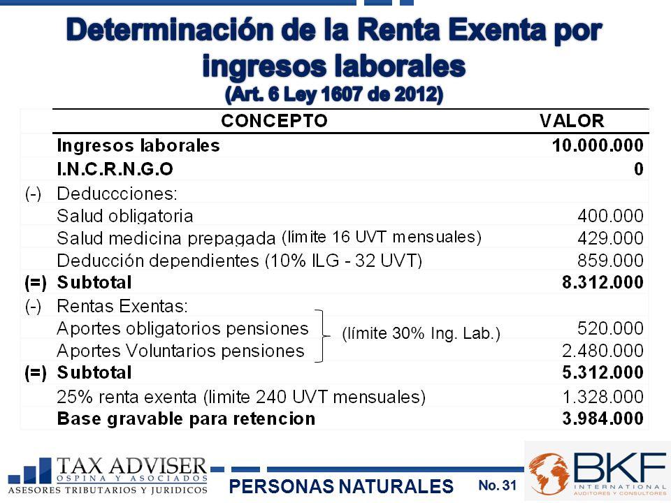 Determinación de la Renta Exenta por ingresos laborales
