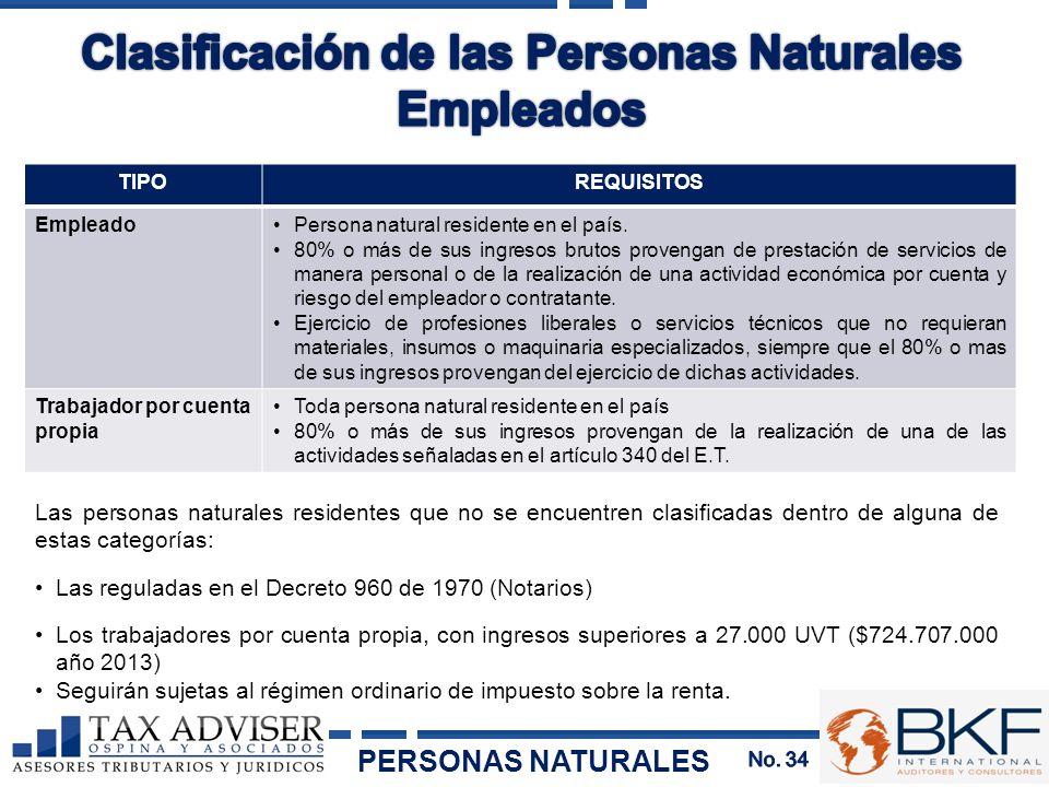Clasificación de las Personas Naturales Empleados