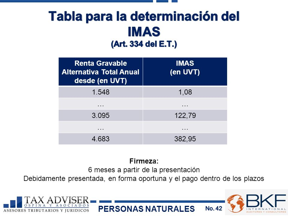 Tabla para la determinación del IMAS
