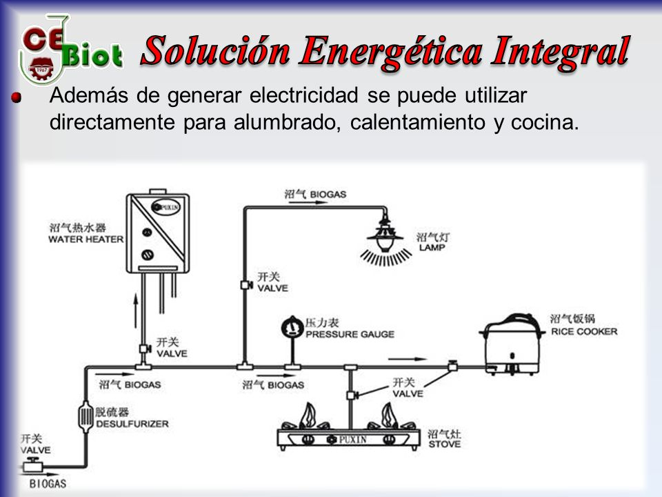 Solución Energética Integral
