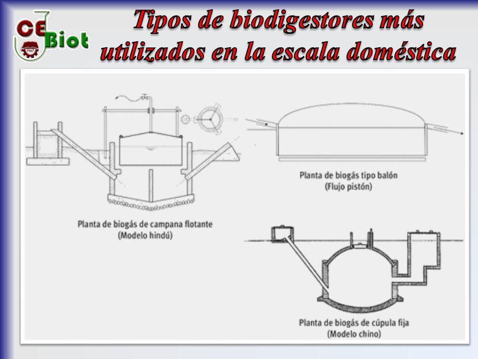 Tipos de biodigestores más utilizados en la escala doméstica