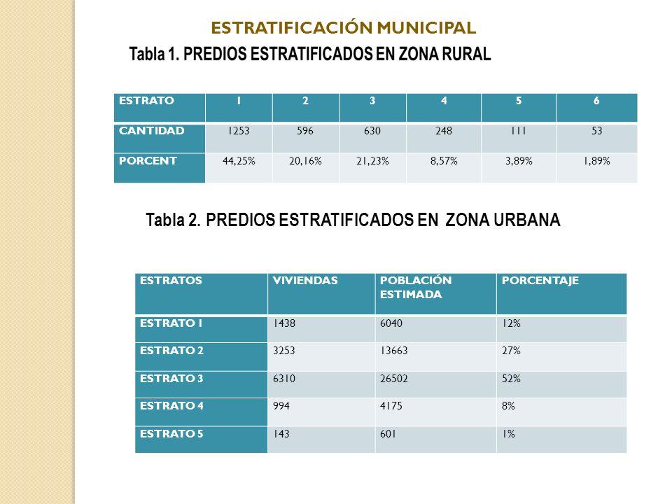 Tabla 2. PREDIOS ESTRATIFICADOS EN ZONA URBANA