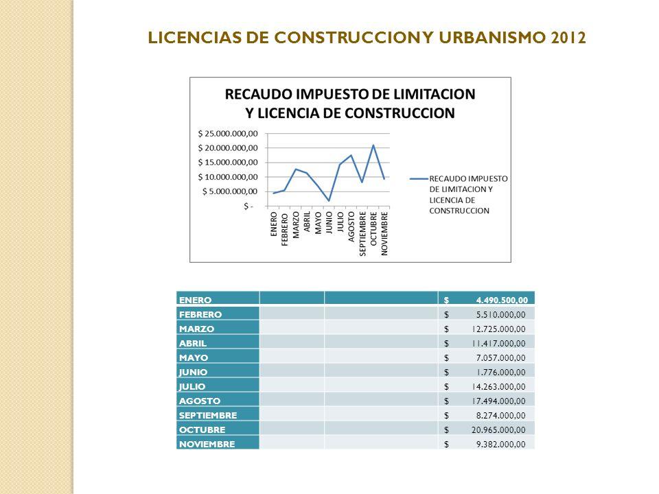 LICENCIAS DE CONSTRUCCION Y URBANISMO 2012