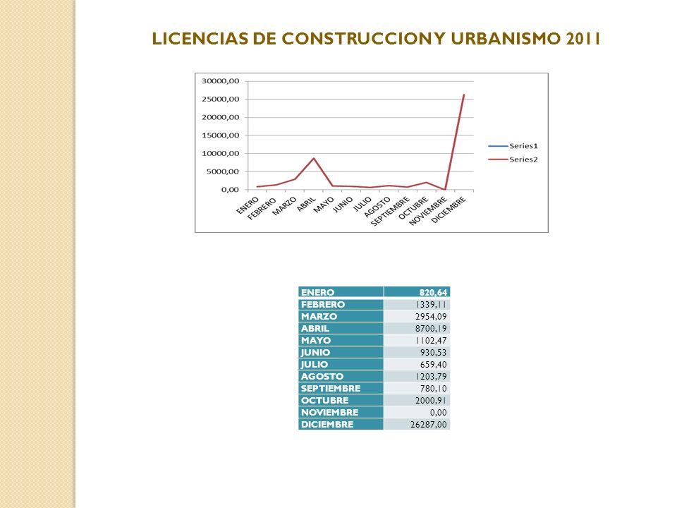 LICENCIAS DE CONSTRUCCION Y URBANISMO 2011
