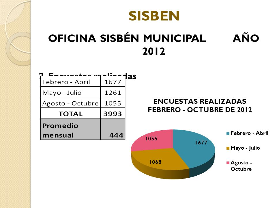 OFICINA SISBÉN MUNICIPAL AÑO 2012