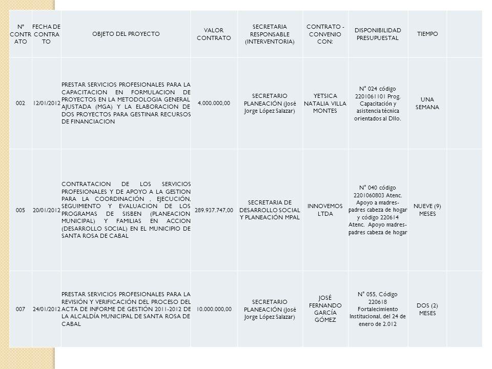 SECRETARIA RESPONSABLE (INTERVENTORIA) CONTRATO - CONVENIO CON: