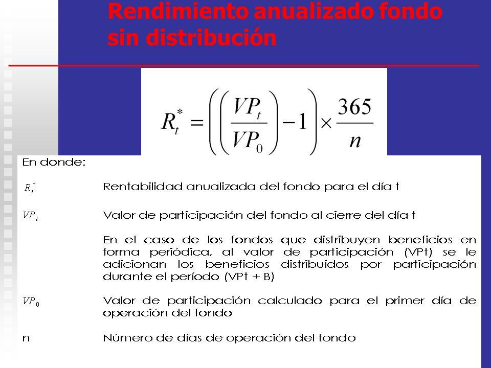Rendimiento anualizado fondo sin distribución