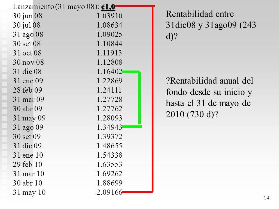 Rentabilidad entre 31dic08 y 31ago09 (243 d)