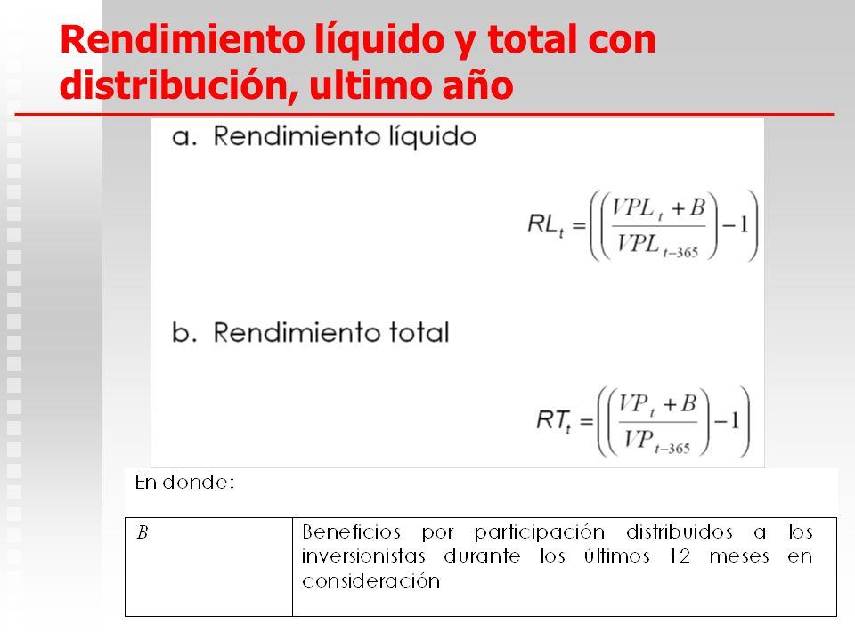 Rendimiento líquido y total con distribución, ultimo año