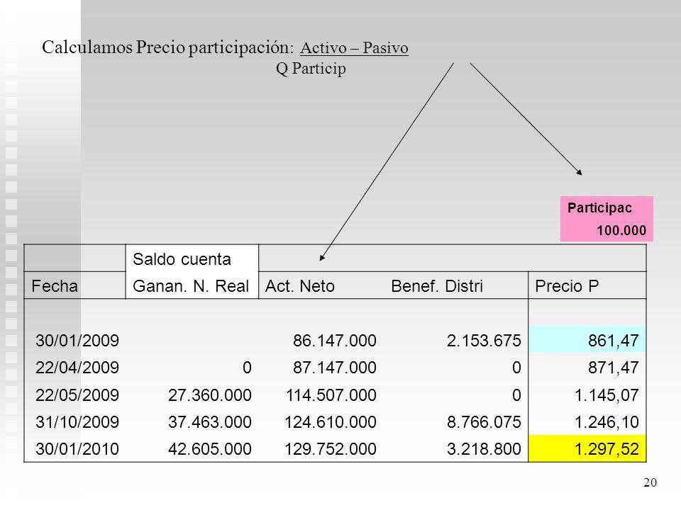 Calculamos Precio participación: Activo – Pasivo