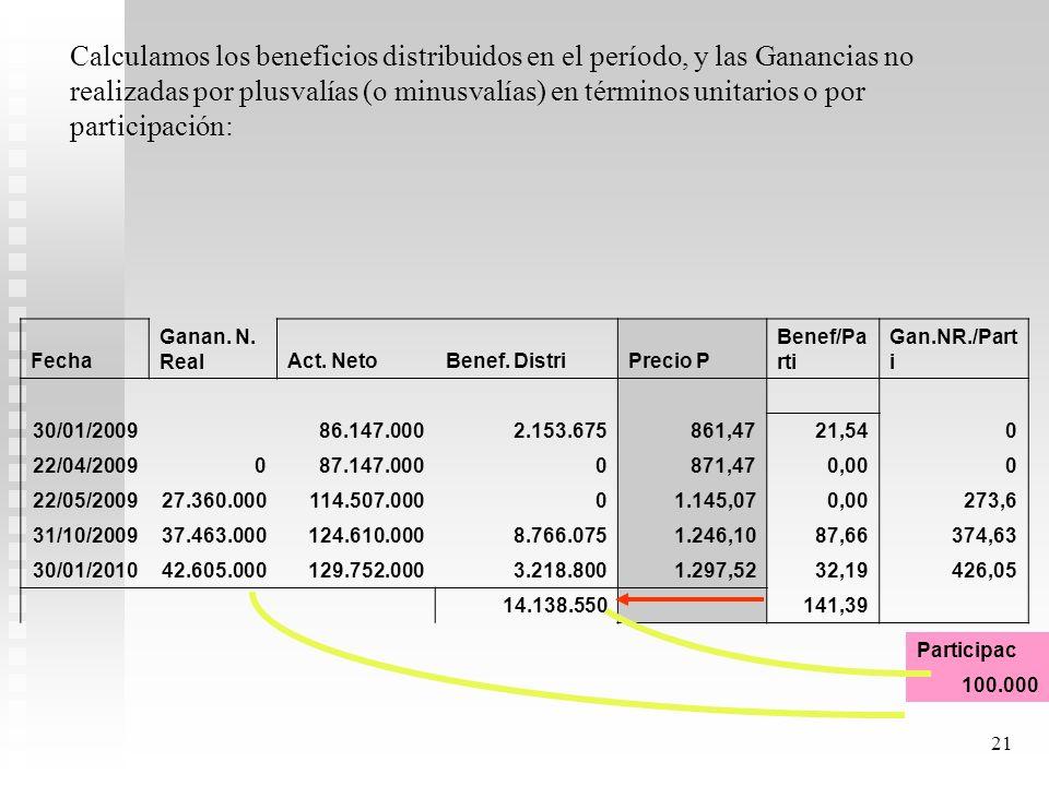 Calculamos los beneficios distribuidos en el período, y las Ganancias no realizadas por plusvalías (o minusvalías) en términos unitarios o por participación: