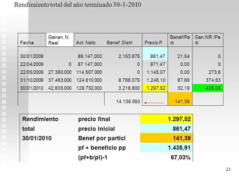 Rendimiento total del año terminado 30-1-2010