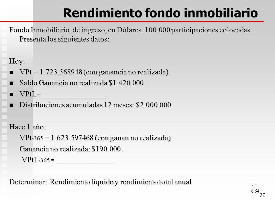 Rendimiento fondo inmobiliario