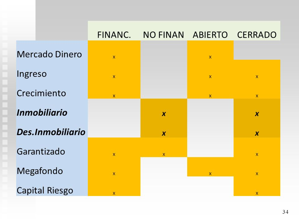 FINANC. NO FINAN ABIERTO CERRADO Mercado Dinero Ingreso Crecimiento