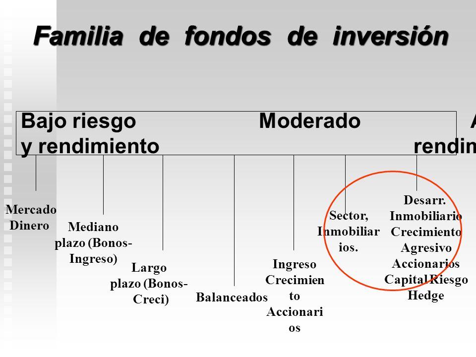 Familia de fondos de inversión