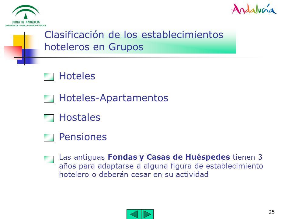 Clasificación de los establecimientos hoteleros en Grupos