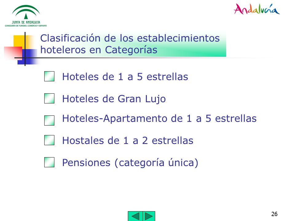 Clasificación de los establecimientos hoteleros en Categorías