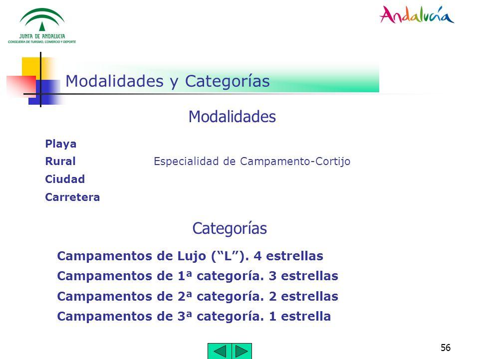 Modalidades y Categorías