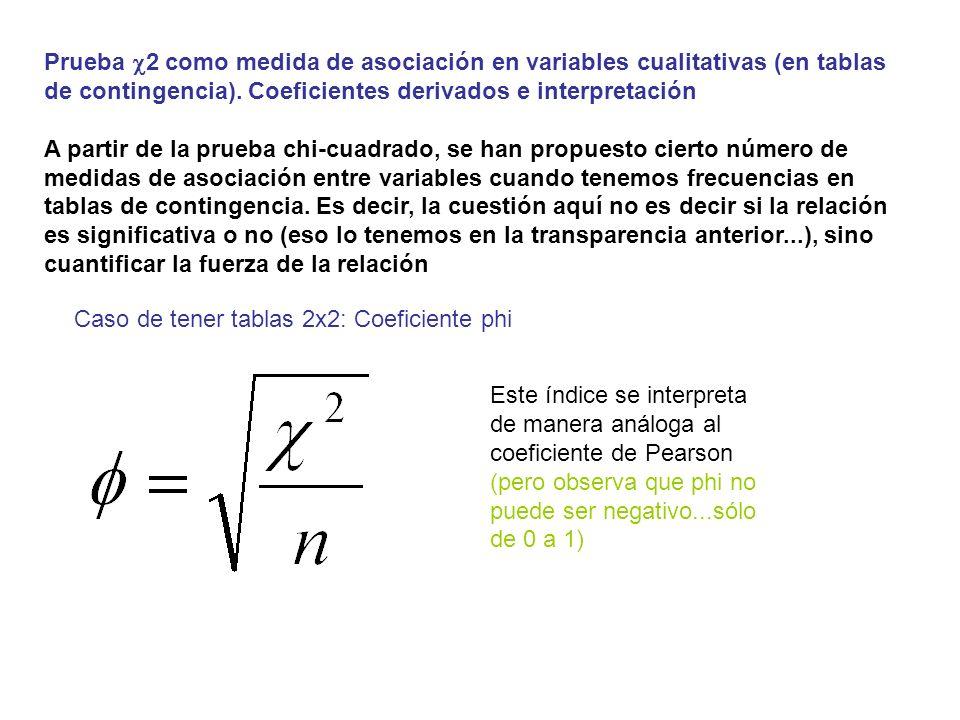 Prueba c2 como medida de asociación en variables cualitativas (en tablas de contingencia). Coeficientes derivados e interpretación