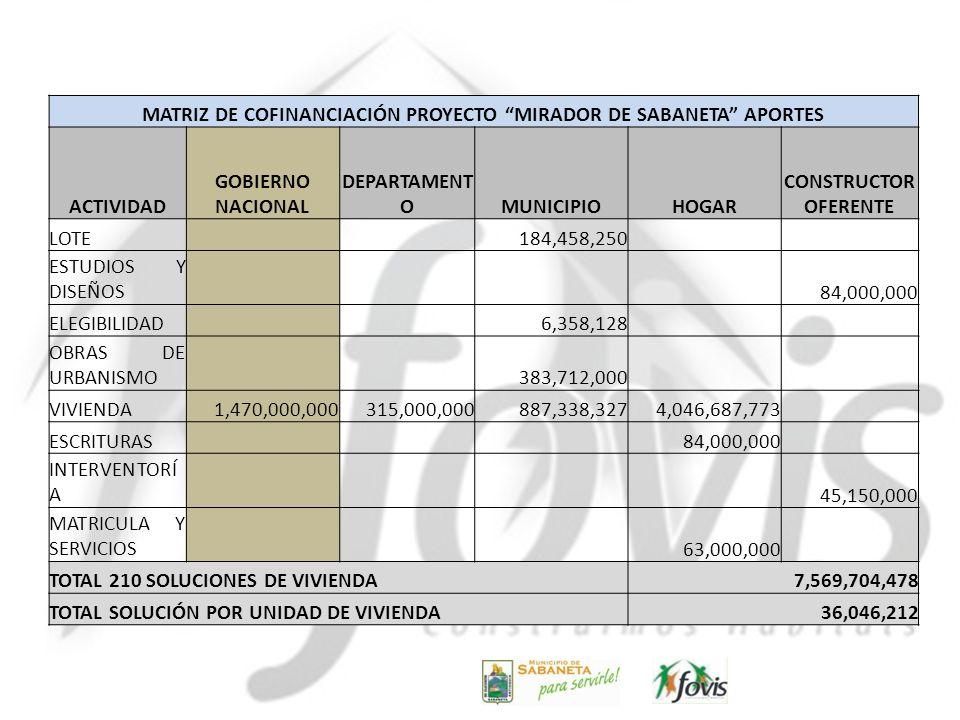 MATRIZ DE COFINANCIACIÓN PROYECTO MIRADOR DE SABANETA APORTES