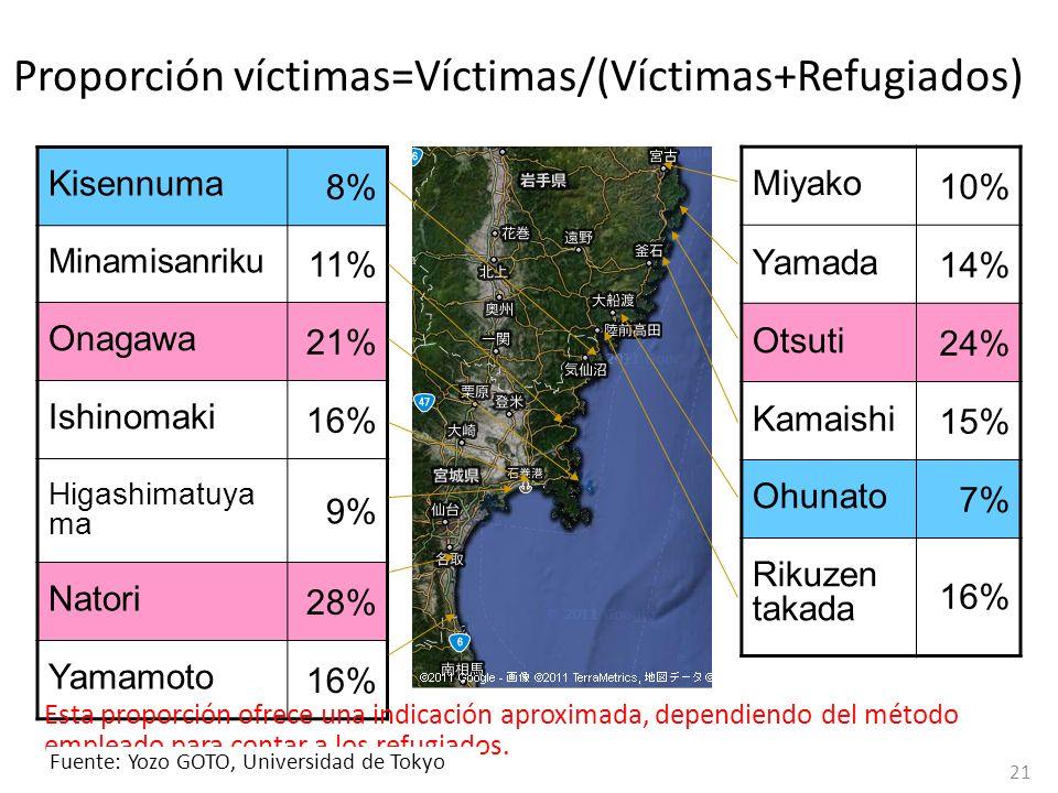 Proporción víctimas=Víctimas/(Víctimas+Refugiados)