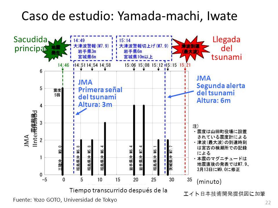 Caso de estudio: Yamada-machi, Iwate
