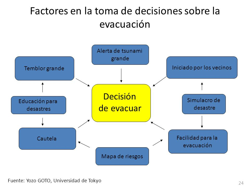Factores en la toma de decisiones sobre la evacuación