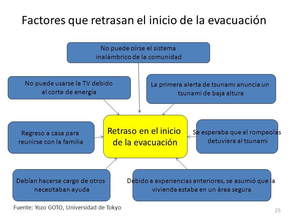 Factores que retrasan el inicio de la evacuación