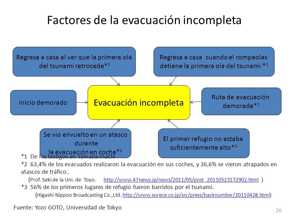 Factores de la evacuación incompleta
