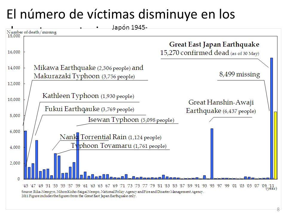 El número de víctimas disminuye en los desastres anteriores