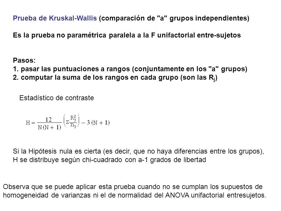 Prueba de Kruskal-Wallis (comparación de a grupos independientes)