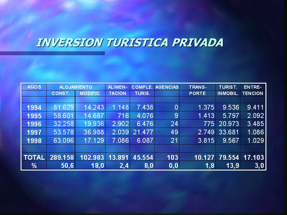 INVERSION TURISTICA PRIVADA