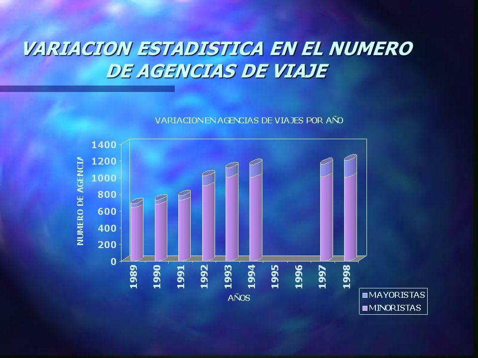 VARIACION ESTADISTICA EN EL NUMERO DE AGENCIAS DE VIAJE